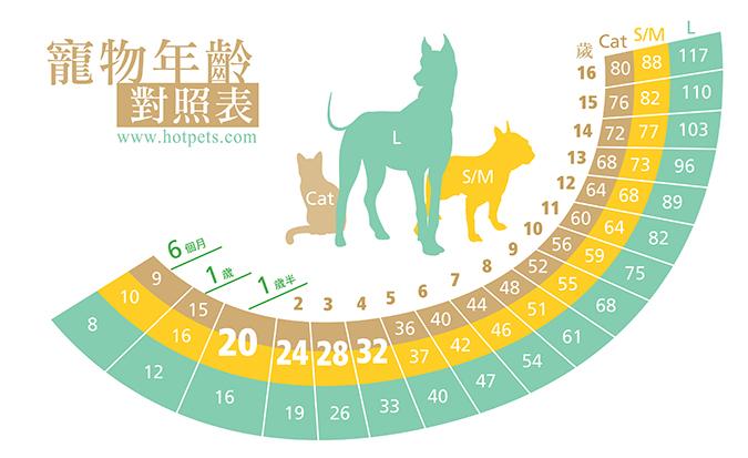 超級實用,自我檢測寶貝的高齡狀態-年齡對照表