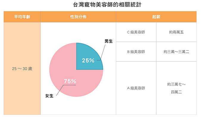 寵物美容師養成之路-台灣寵物美容師的相關統計