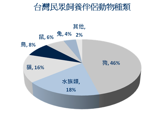台灣民眾飼養伴侶動物種類