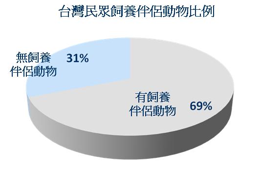 台灣民眾飼養伴侶動物比例