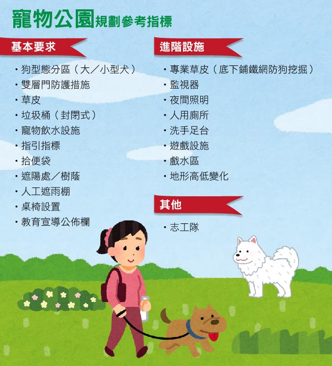 寵物公園規劃參考指標