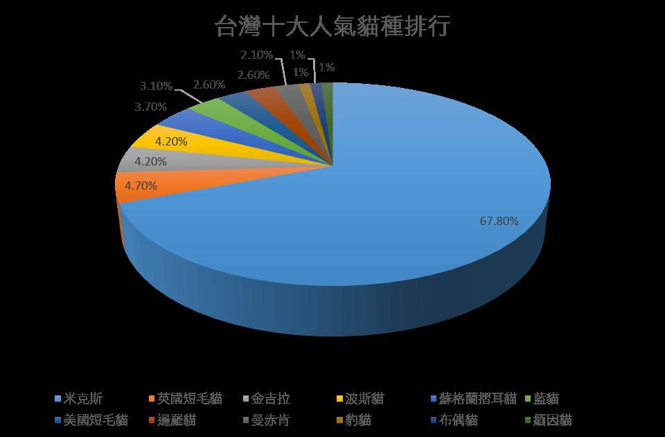 ▲台灣十大人氣貓種排行